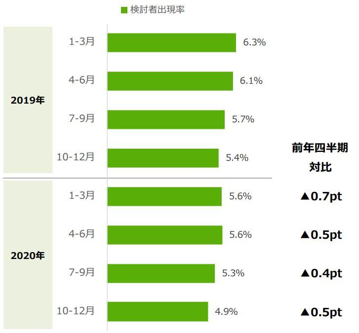 居住用不動産保有者のうちの売却検討者出現率 出典:2020年『住まいの売却検討者&実施者』調査(首都圏)