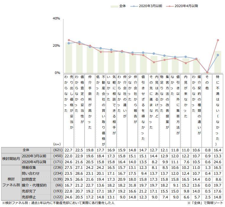 売却検討・実施における不満(複数回答) 出典:2020年『住まいの売却検討者&実施者』調査(首都圏)