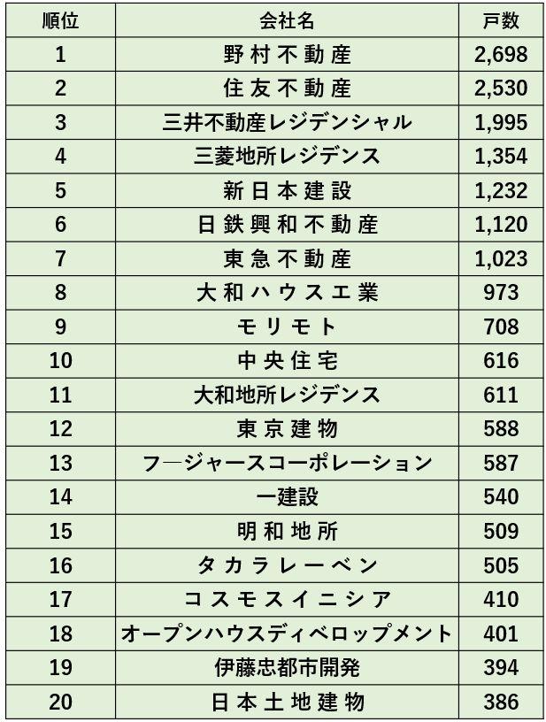 2020年供給戸数ランキング 首都圏(出典:不動産経済研究所)