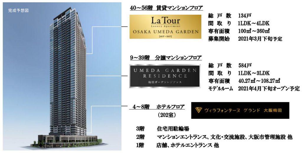 超高層複合再開発タワー「施設名称:梅田ガーデン」の概要