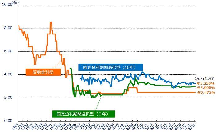 民間金融機関の住宅ローン金利推移(変動金利等)(出典:住宅金融支援機構 主要都市銀行のHP等により集計した金利(中央値))