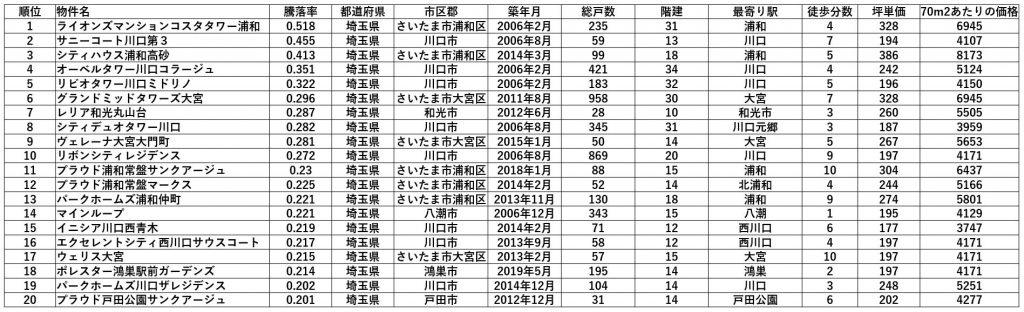 埼玉県マンション騰落率トップ20 1位~20位(出典:マンションレビュー) 坪単価・価格の単位は万円