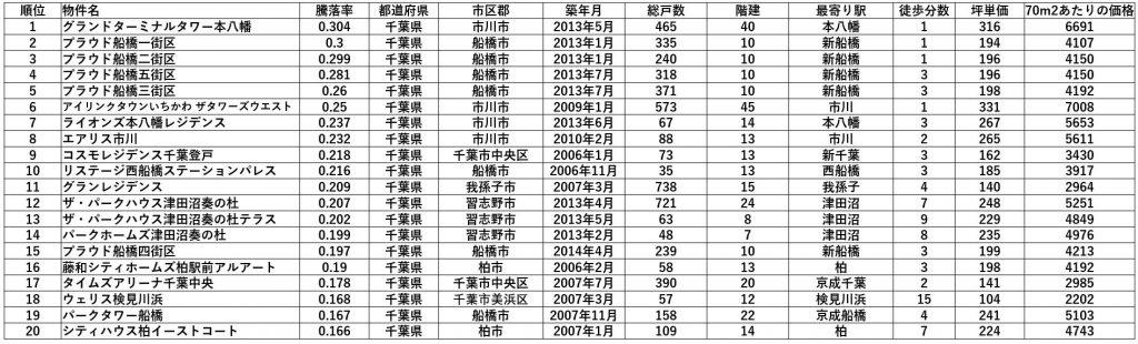 千葉県マンション騰落率トップ20 1位~20位(出典:マンションレビュー) 坪単価・価格の単位は万円