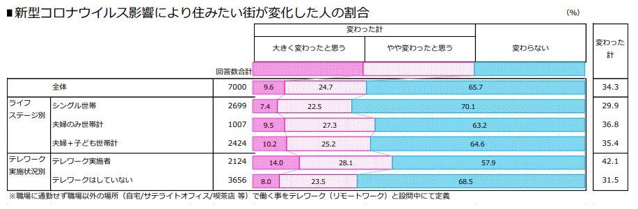 新型コロナウイルス影響により住みたい街が変化した人の割合(出典:「SUUMO住みたい街ランキング2021 関東版」)