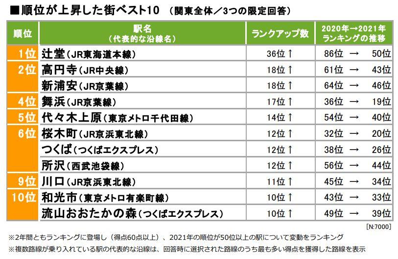 住みたい街(駅)ランキング 順位が上昇した街トップ10(出典:「SUUMO住みたい街ランキング2021 関東版」)
