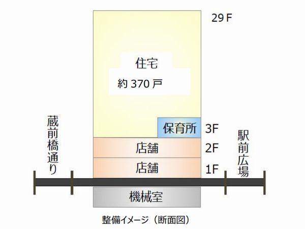 「平井五丁目駅前地区第一種市街地再開発事業」の概要
