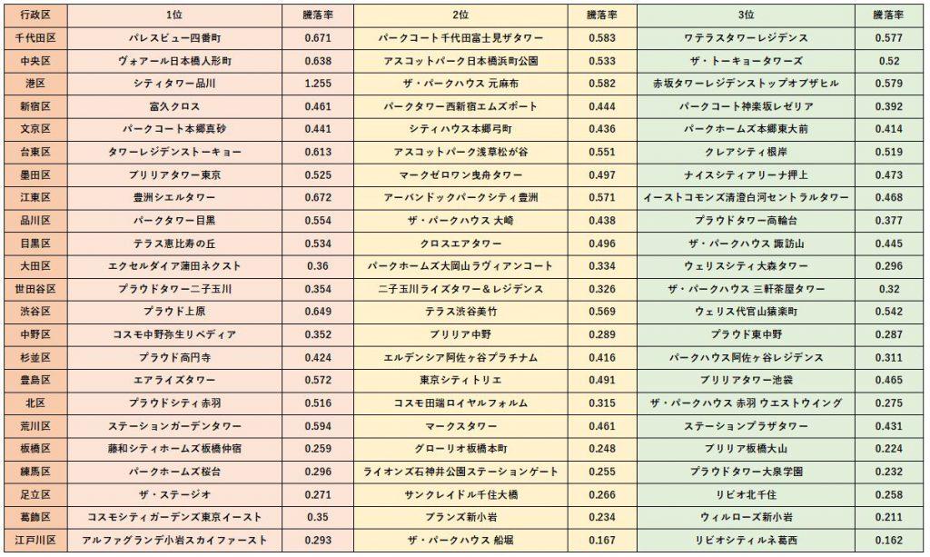 首都圏マンション騰落率東京23区別 1位~3位(出典:マンションレビュー)