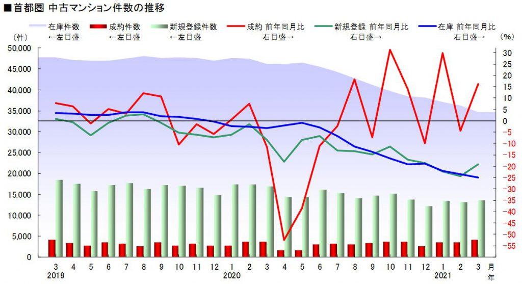 首都圏 中古マンション件数の推移(出典:月例速報マーケットウォッチ 2021年3月度)