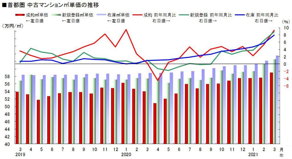 首都圏 中古マンション㎡単価の推移(出典:東日本不動産流通機構 月例速報マーケットウォッチ 2021年3月度)