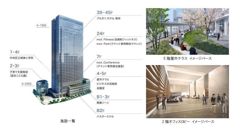 「東京ミッドタウン八重洲」の施設一覧