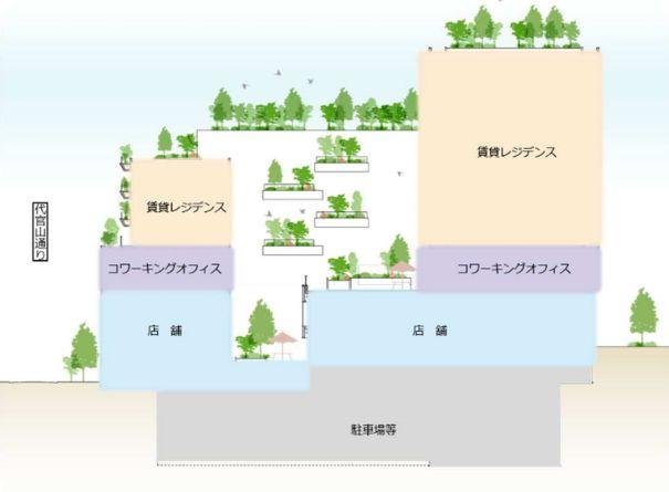 「(仮称)代官山プロジェクト」のフロア構成イメージ