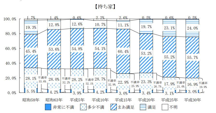 平成30年住生活基本調査 住宅の満足度(持ち家)