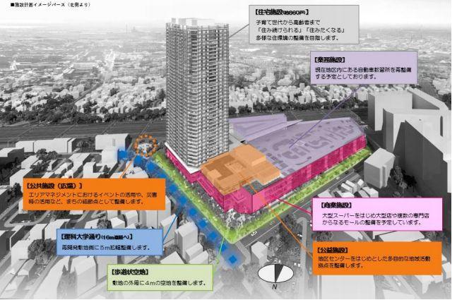 「東金町一丁目西地区第一種市街地再開発事業」の施設計画イメージ