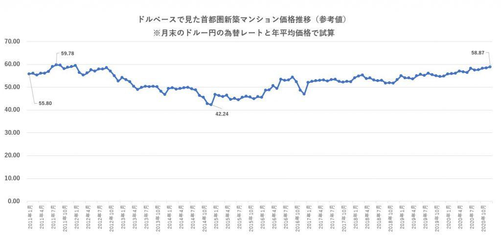 ドルベースで見た首都圏新築マンション価格推移(参考値) ※月末のドルー円の為替レートと年平均価格で試算