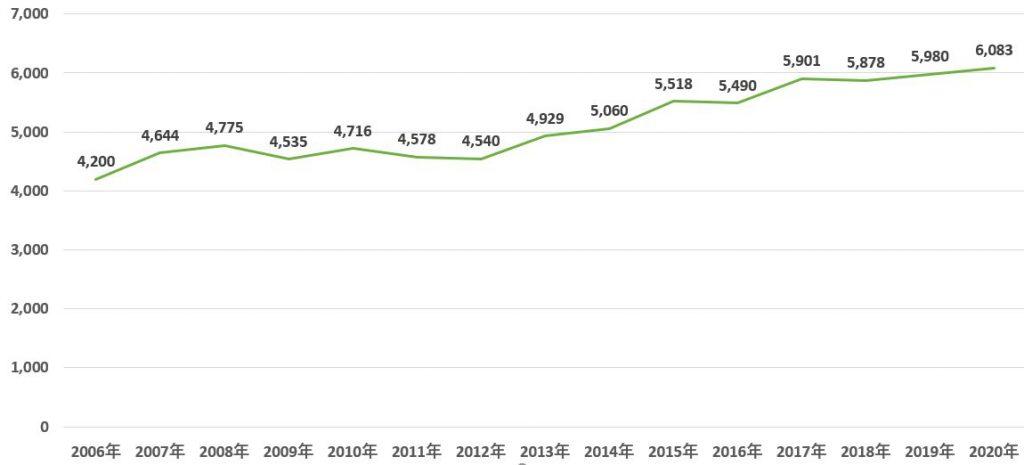 首都圏新築マンション供給価格の推移(出典:不動産経済研究所) ※単位は万円