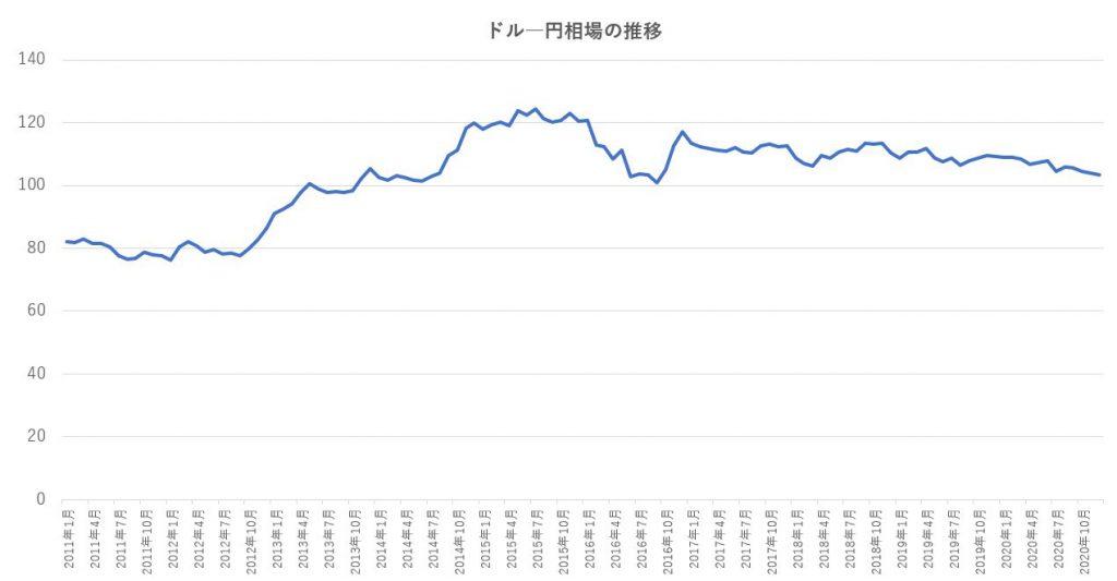 ドルー円相場の推移(出典:日本銀行)