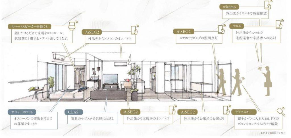 「ザ・パークハウス 赤羽フロント」のEタイプ断面図と生活イメージ